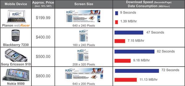 GPRS üzerinden hızlı ve ucuz bir şekilde Internet'de gezin ; Planon Webracer