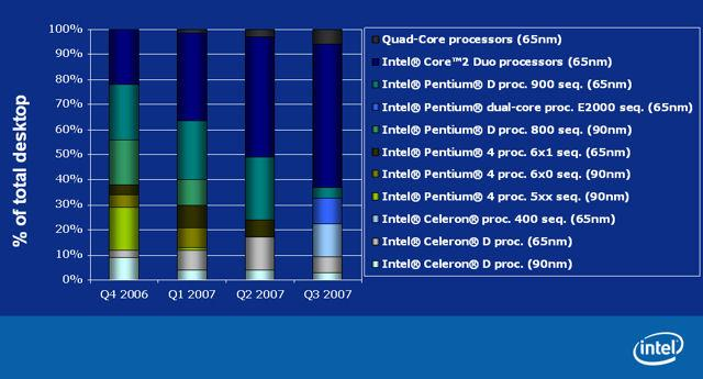 Intel'in uğurlu rakamı 4 - 4GHz ve 4 Çekirdek