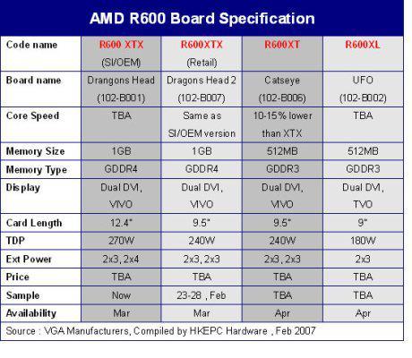 ATi'den Mayıs ayı hazırlıkları ve R600 tabanlı Radeon X2900 serisi