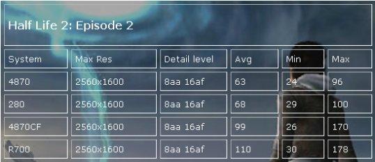 ATi Radeon HD 4870 X2'nin test sonuçları ortaya çıkmaya başladı