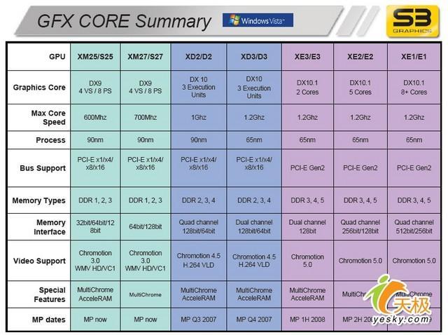 S3'den DirectX 10.1 destekli yeni grafik işlemciler - Intel Conroe ailesini genişletiyor