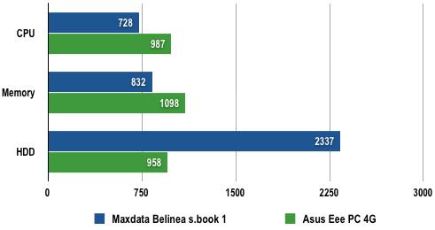Maxdata Belinea s.book 1; Eee PC'ye rakip olmaya geliyor, bakalım neler yapabiliyor