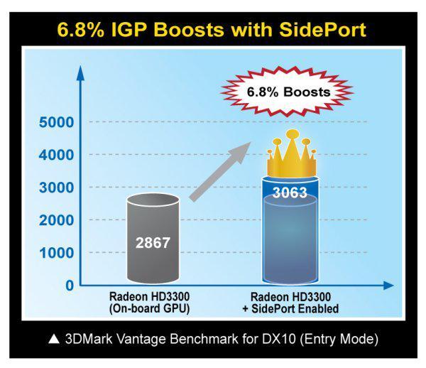 Sideport bellek teknolojisinin oyun performansına etkisi netleşmeye başladı