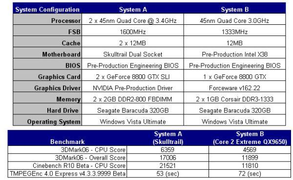 Intel'in IDF'e damga vuran performans sistemi: Skulltrail V8