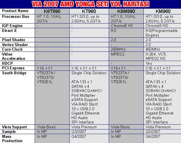 Via'nın AMD işlemciler için 2007 planları