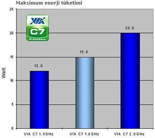 Via C7 Mobil işlemcisi en düşük enerjiye yöneliyor