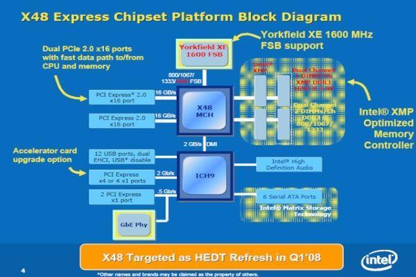 Intel'de X48 yonga setinin ayak sesleri; detaylar ve özellikler