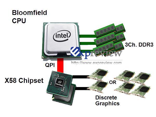 Intel'de X58'in ayak sesleri; Nehalem için yüksek performanslı ilk çipset yolda