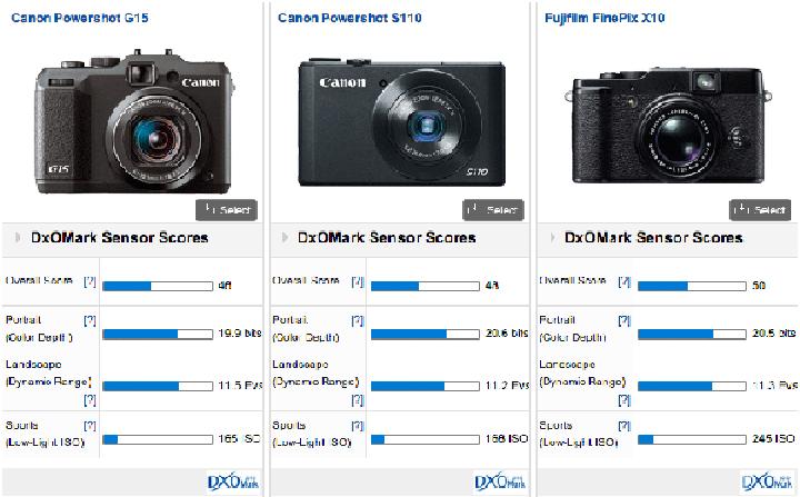 DxOMark, Canon G15 ve Sony NEX 6 test sonuçlarını yayınladı