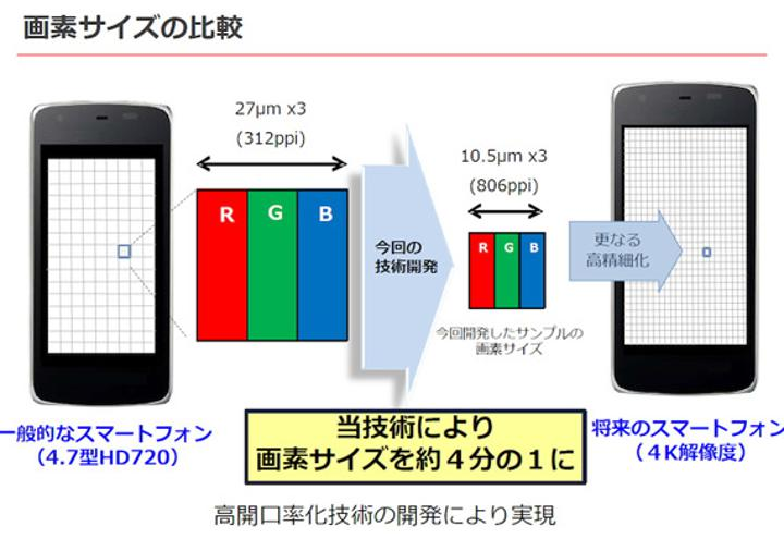 Sharp akıllı telefonlar için 4K çözünürlüğündeki 5.5-inç ekranını duyurdu