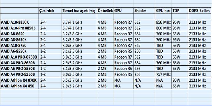 AMD Godavari APU serisi Mayıs ayı sonunda piyasaya çıkabilir