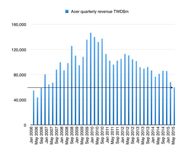 Acer'in gelirleri son 9 yılın en düşük seviyesinde