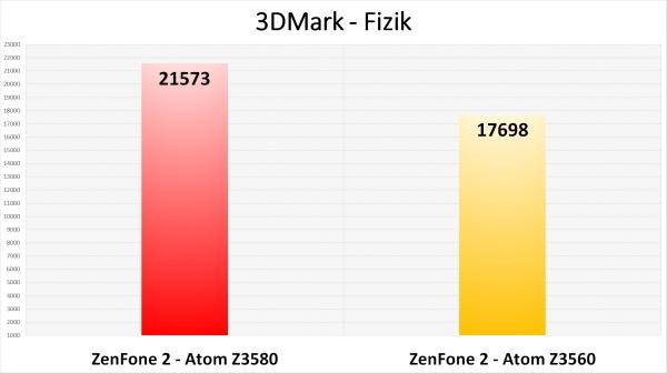 Asus ZenFone 2'nin en ucuz versiyonunu inceledik