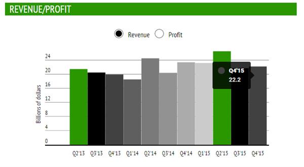 Microsoft, Nokia satın almasını işlediği son çeyrek mali raporunda büyük zarar açıkladı