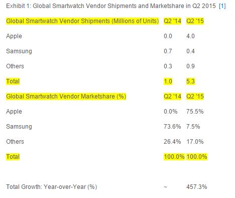 Apple'ın akıllı saat pazarındaki hakimiyeti %75 seviyesinde