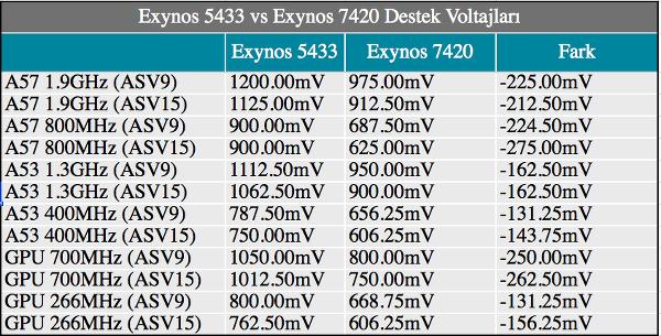 Dosya konusu : Exynos 7420'yi anlamak - Üretim süreçleri