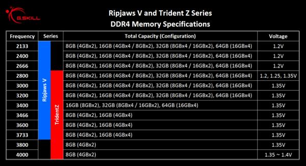 G.Skill'den 4000MHz'de çalışan çift kanal DDR4 bellek kiti