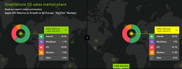 Avrupa'da iOS yükselişte, ABD'de ise Android farkı açmaya devam ediyor
