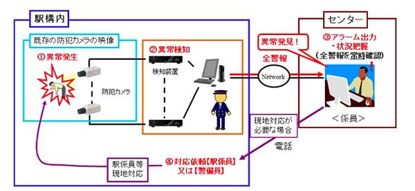 Japonya, sarhoş metro yolcularını güvenlik kamerasıyla ayırt edecek