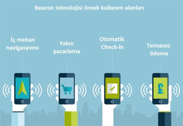 Dosya konusu: Beacon teknolojisi nedir? Nerelerde kullanılır?