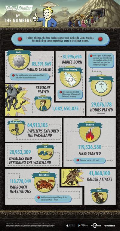 Fallout Shelter önemli rakamlar açıkladı