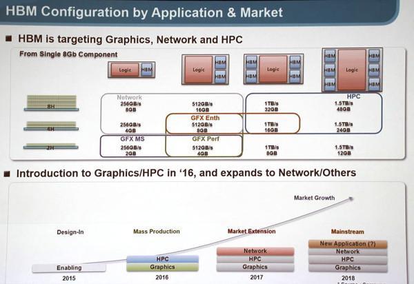 Samsung, HBM bellek üretimine dahil oluyor