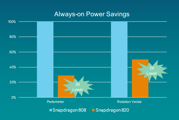 Qualcomm, Snapdragon 820'de yer alacak dijital işaret işlemcisini detaylandırdı