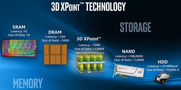 Micron ikinci nesil 3D Xpoint bellek teknolojisine geçiş yapıyor