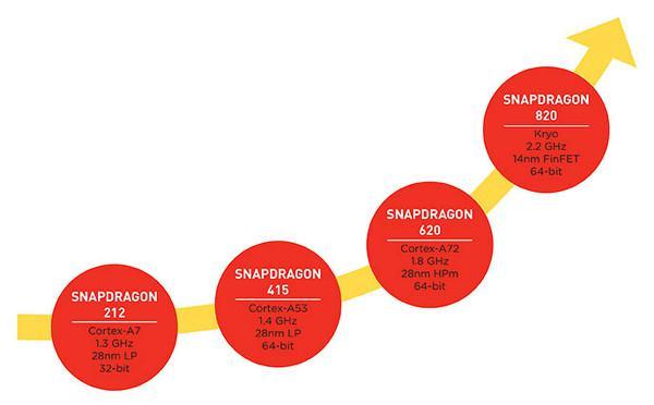 Snapdragon 820 resmileşti : Eski günlere dönüyoruz