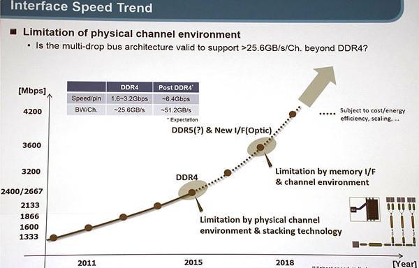 Samsung, DDR4 teknolojisinin ötesine geçiyor