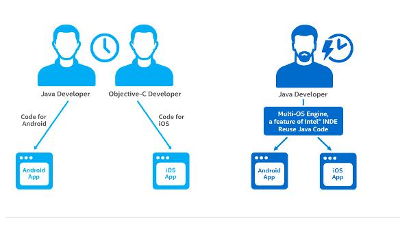 Intel, iOS için uygulama geliştirmeyi kolaylaştırıyor