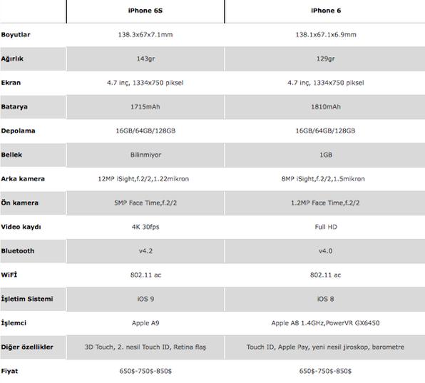 iPhone 6S ile iPhone 6 karşılaştırması : Neler değişti?