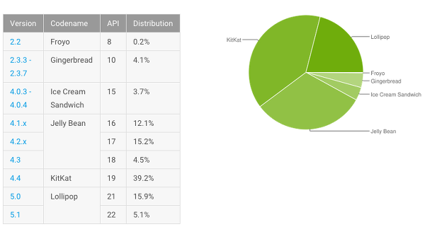 Android Lollipop sürümünün yükselişi yavaşlıyor