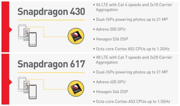 Qualcomm orta seviye Snapdragon 617 ve 430 yongasetlerini resmiyete kavuşturdu