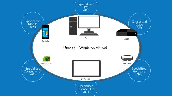 Microsoft dinamik bir API tespit teknolojisi üzerinde çalışıyor
