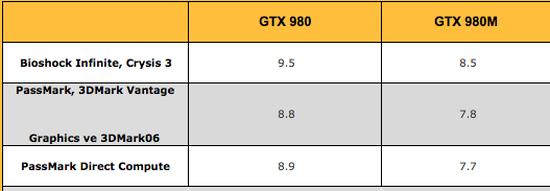 Nvidia GeForce GTX 980 dizüstü modellerine geliyor