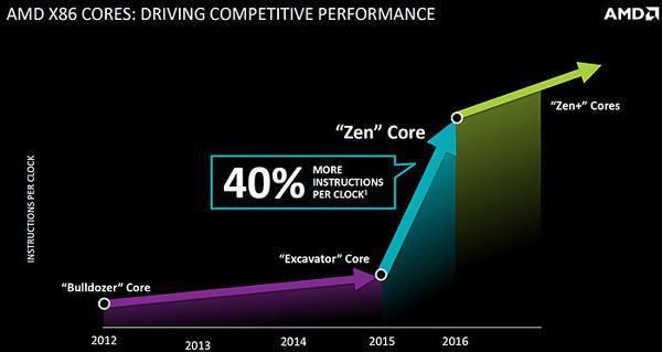 AMD : Zen mimarisini sıfırdan tasarladık
