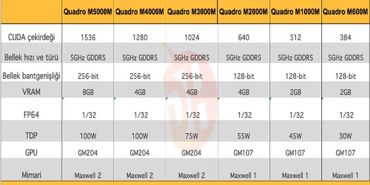 Nvidia, Maxwell tabanlı Quadro mobil ekran kartlarını duyurdu