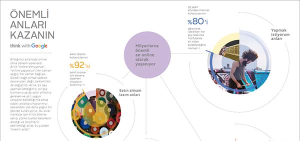 Google, 2015 Önemli Anlar Türkiye Araştırması'nın sonuçlarını yayınladı