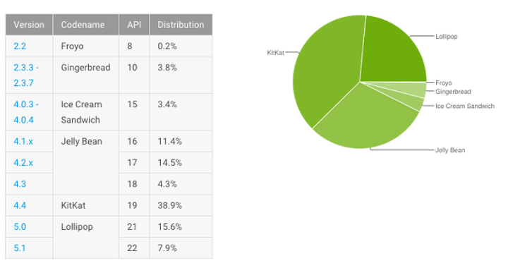 Android 5.0 kullanım oranı yüzde 23'e ulaştı