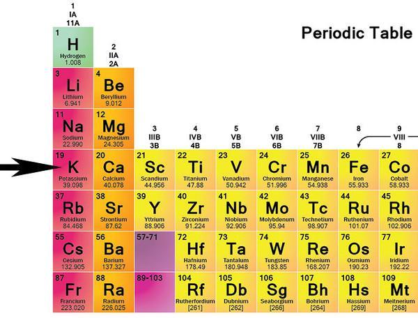Potasyum-ion bataryalar yeniden gündemde