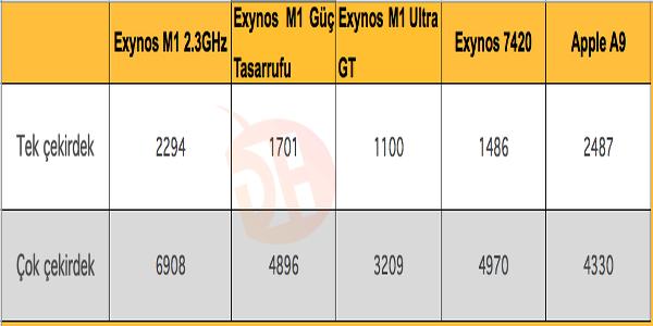 Özelleştirilmiş Exynos M1 yine benchmark sahnesinde