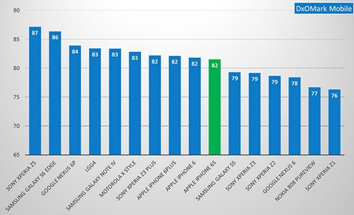 DxOMark verilerine göre iPhone 6S, fotoğraf kalitesi açısından birçok Android telefonun gerisinde kaldı