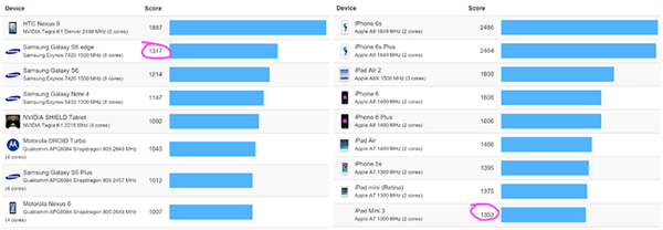 JavaScript testlerine göre iPhone 5 bile en iyi Android cihazlarından daha hızlı