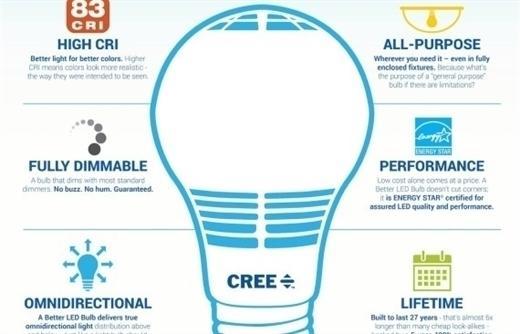 Cree'den daha iyi LED lambalar geliyor