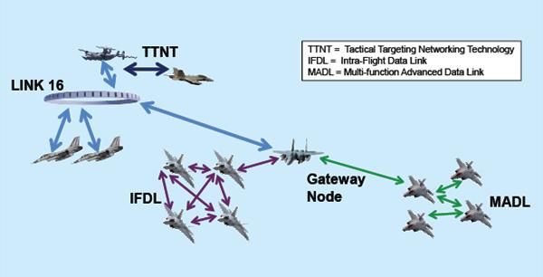 DARPA, savaş uçaklarının şifreli olarak haberleşebileceği bir altyapı üzerinde çalışıyor
