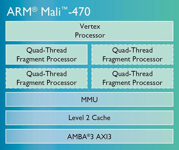 ARM'dan giyilebilir cihazlara özel Mali grafik birimi