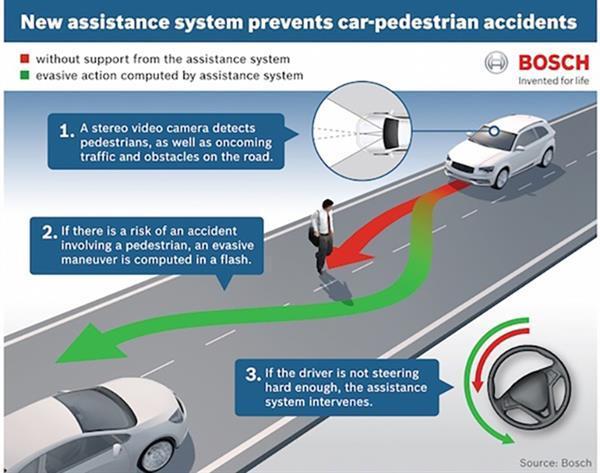 Bosch'dan yeni kaza önleme sistemi