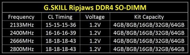 G.SKILL'den Ripjaws serisi DDR4 SO-DIMM bellekler