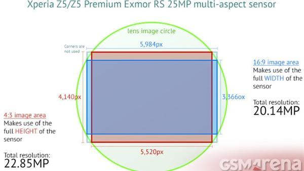 Samsung Galaxy S7'nin kamerasında Sony IMX300 sensor kullanılabilir
